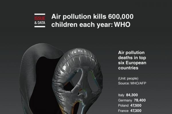 [Graphic News] Air pollution kills 600,000 children each year: WHO