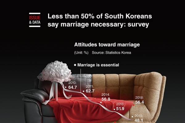 [Graphic News] Less than 50% of South Koreans say marriage necessary: survey