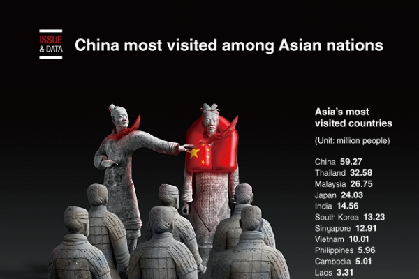 [Graphic News] China most visited among Asian nations