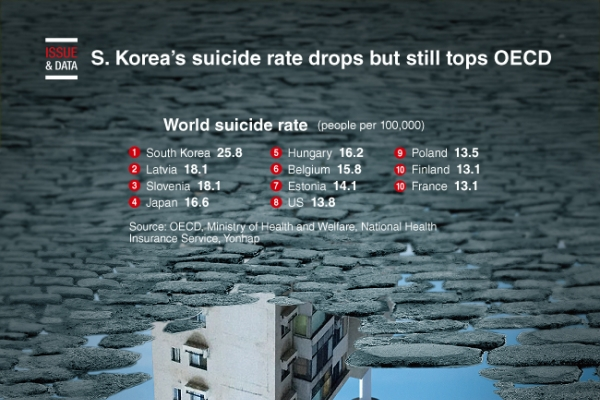 [Graphic News] S. Korea's suicide rate drops but still tops OECD