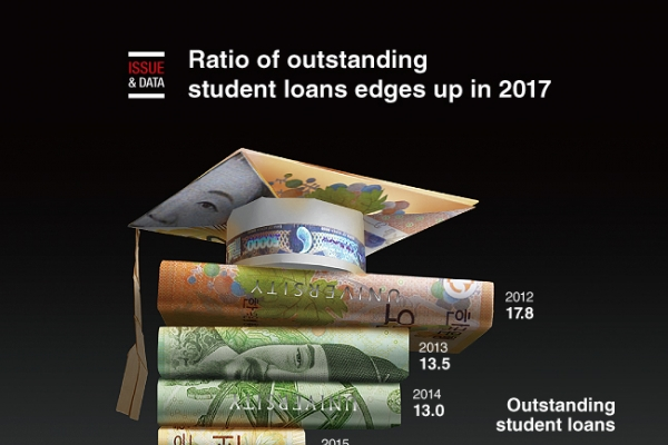 [Graphic News] Ratio of unredeemed student loans edges up in 2017