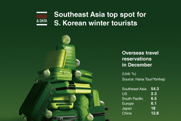[Graphic News] Southeast Asia top spot for S. Korean winter tourists