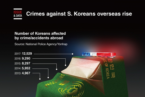 [Graphic News] Crimes against S. Koreans overseas rise