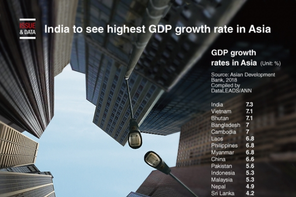[Graphic News] India to see highest GDP growth rate in Asia