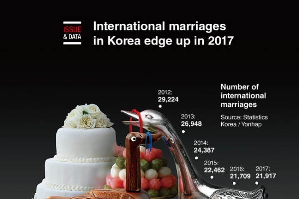 [Graphic News] International marriages in Korea edge up in 2017