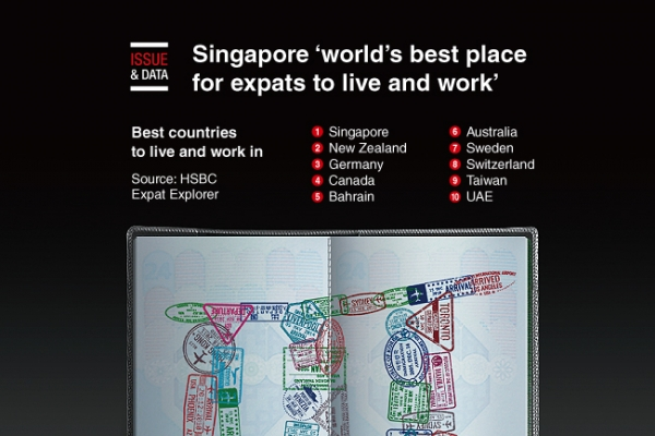 [Graphic News] Singapore 'world's best place for expats to live and work'