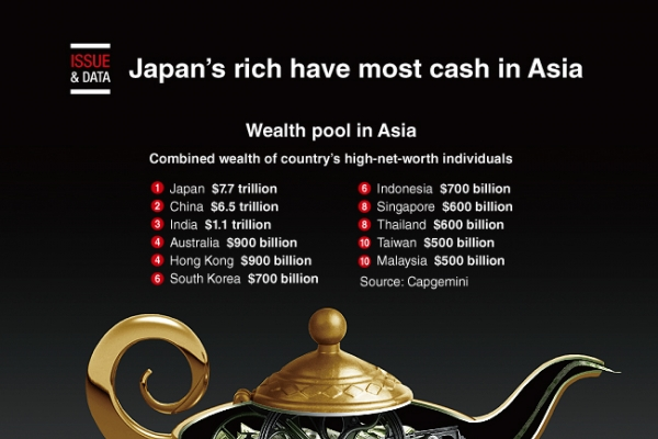 [Graphic News] Japan's rich have most cash in Asia