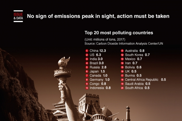 [Graphic News] Top 20 most polluting countries