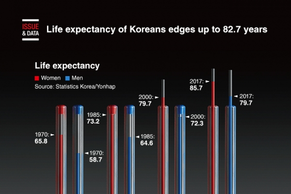 [Graphic News] Life expectancy of Koreans edges up to 82.7 years