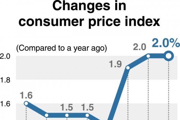 [Monitor] Consumer prices in Nov. increase 2% on-year