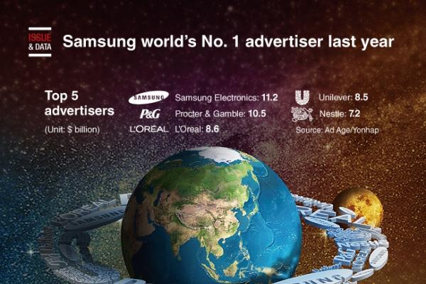 [Graphic News] Samsung world's No. 1 advertiser last year
