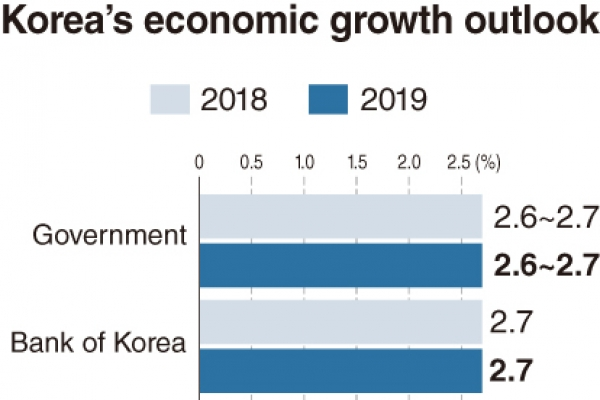 [Monitor] Korea's growth outlook set at 2.6-2.7%