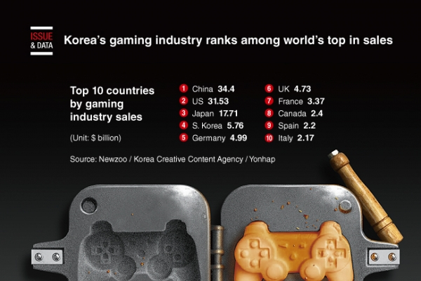 [Graphic News] Korea's gaming industry ranks among world's top in sales