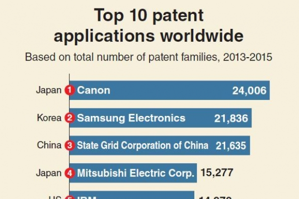 [Monitor] Samsung Electronics No. 2 in patent applications worldwide