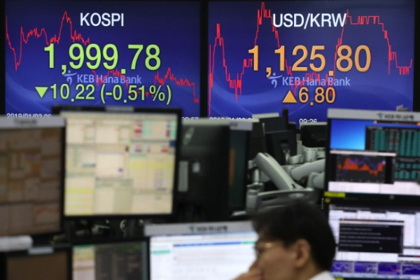 [Breaking] Kospi dips below 2,000 for first time in 2 months