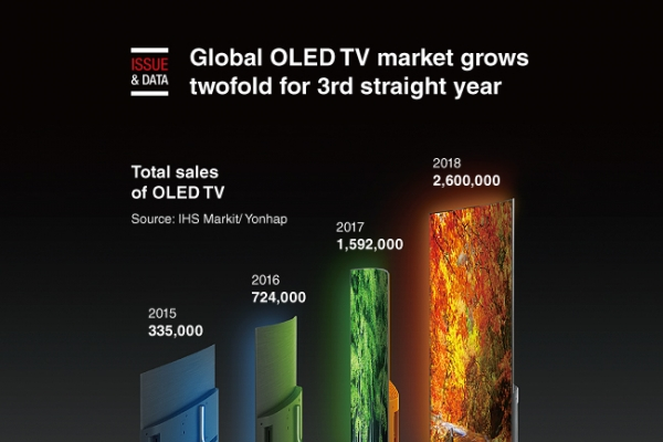 [Graphic News] Global OLED TV market grows twofold every year since 2015