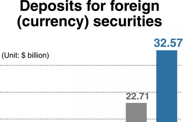 [Monitor] Volume of Korean investors' holdings in foreign-currency securities