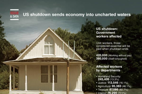 [Graphic News] US shutdown sends economy into uncharted waters