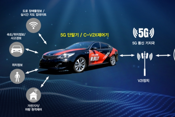 Hyundai Mobis, KT team up for 5G-based connected car technology
