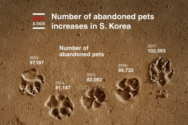 [Graphic News] Number of abandoned pets increases in S. Korea