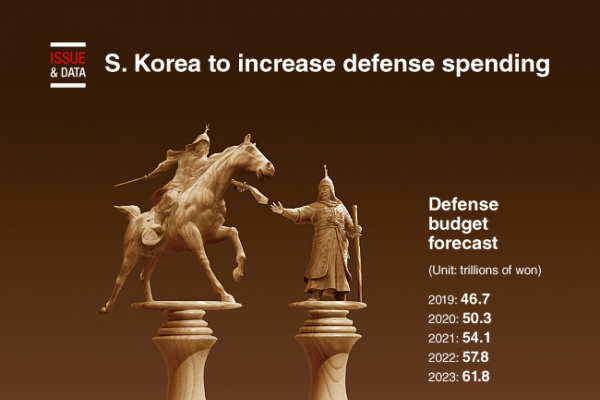 [Graphic News] S. Korea to increase defense spending