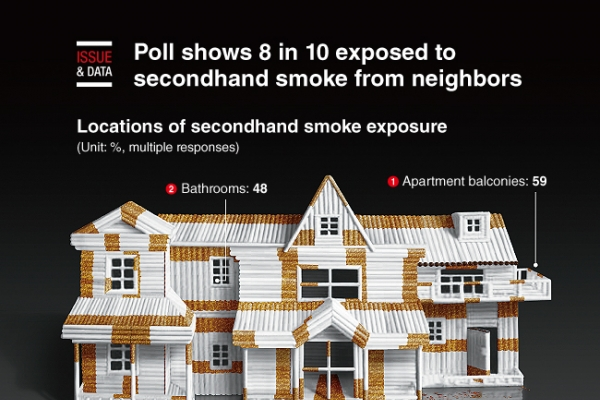 [Graphic News] Poll shows 8 in 10 exposed to secondhand smoke from neighbors