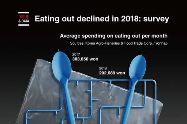 [Graphic News] Eating out declined in 2018: survey