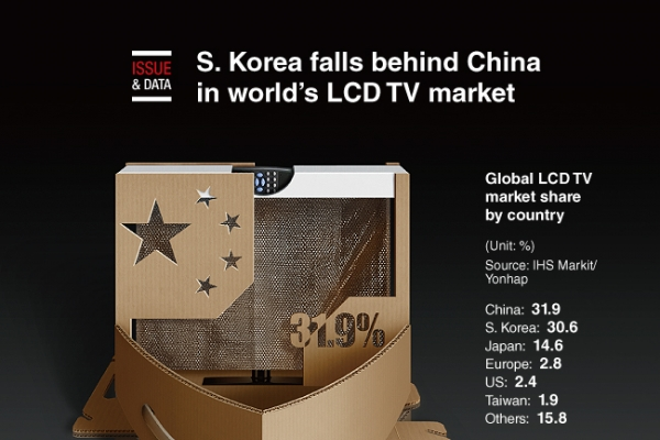 [Graphic News] S. Korea falls behind China in world's LCD TV market