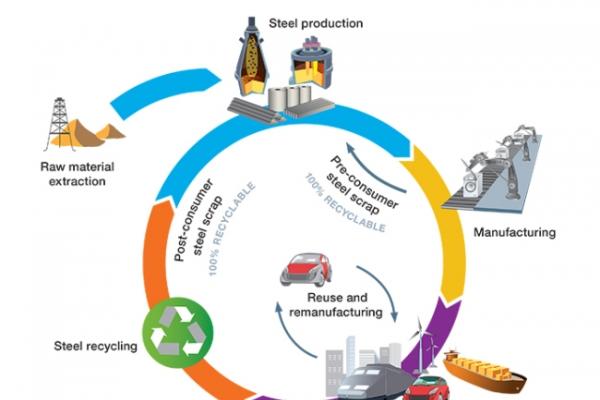 Posco measures life cycle of steel for eco-efficiency