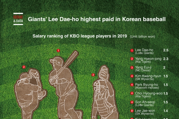 [Graphic News] Giants' Lee Dae-ho highest paid in Korean baseball