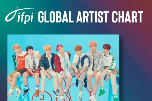 BTS ranks second in 2018 artist chart by intl recording federation