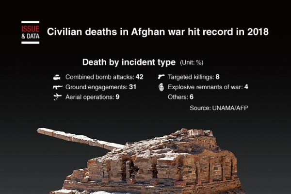[Graphic News] Civilian deaths in Afghan war hit record in 2018