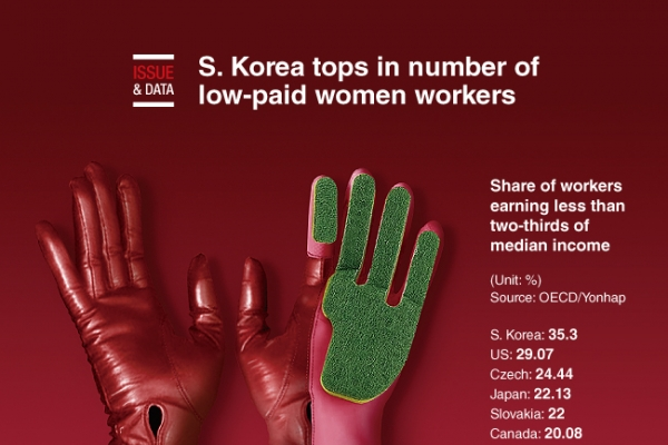 [Graphic News] S. Korea tops in number of low-paid women workers