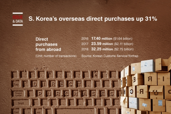 [Graphic News] S. Korea's overseas direct purchases up 31%