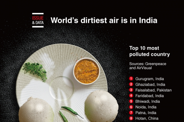 [Graphic News] World's dirtiest air is in India