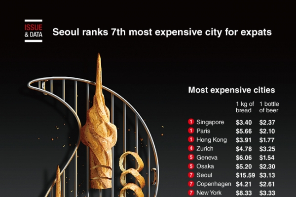 [Graphic News] Seoul ranks 7th most expensive city for expats