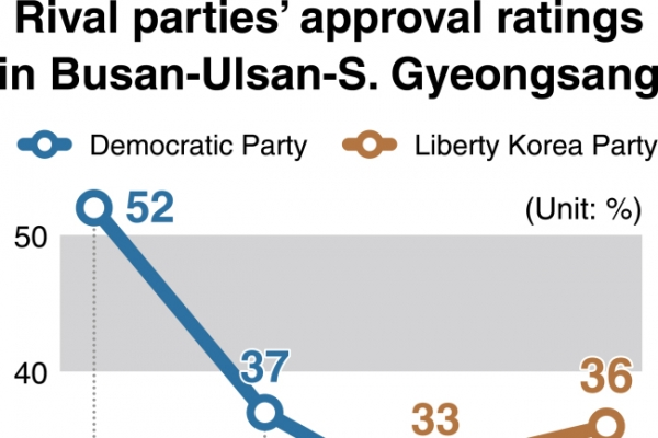 [News Focus] Policies for Busan draw attention one-year ahead of election