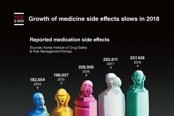 [Graphic News] Growth of medicine side effects slows in 2018