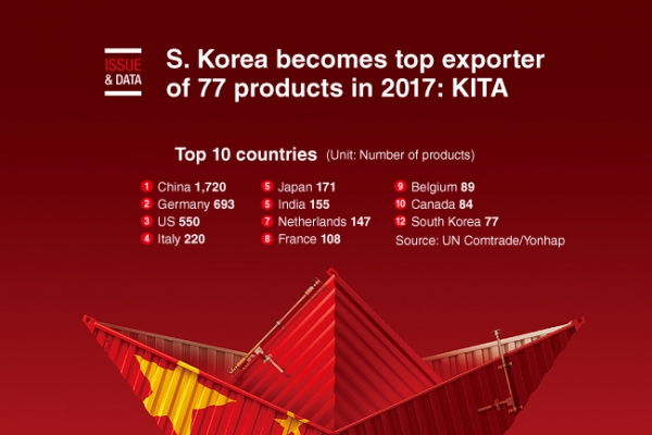 [Graphic News] S. Korea becomes top exporter of 77 products in 2017: KITA