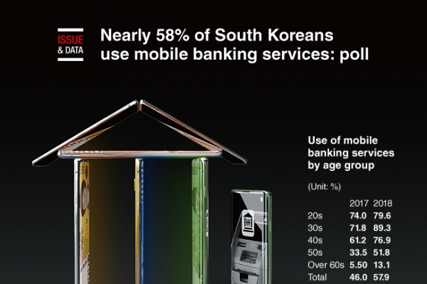 [Graphic News] Nearly 58% of South Koreans use mobile banking services: poll