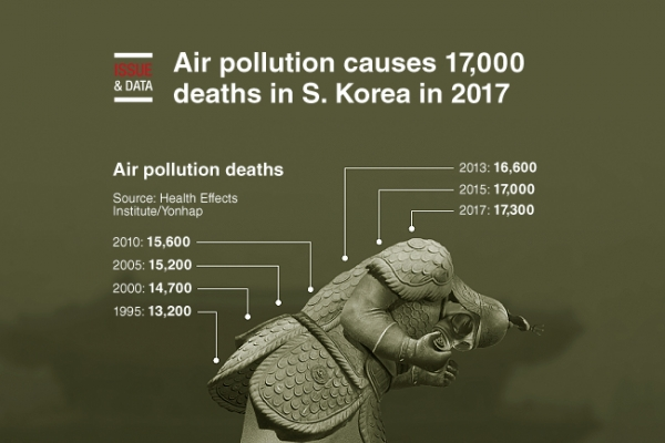 [Graphic News] Air pollution causes 17,000 deaths in S. Korea in 2017