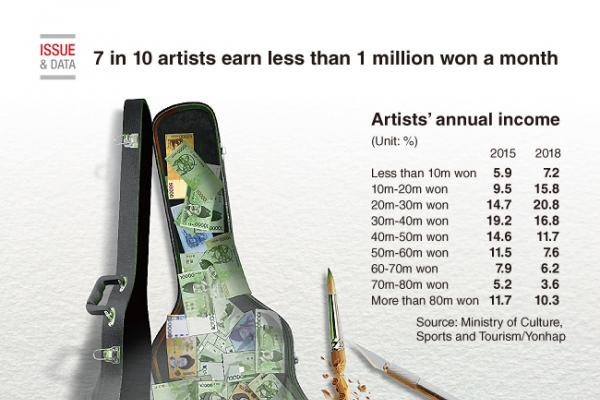 [Graphic News] 7 in 10 artists earn less than 1 million won a month