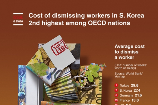 [Graphic News] Cost of dismissing workers in S. Korea 2nd highest among OECD nations