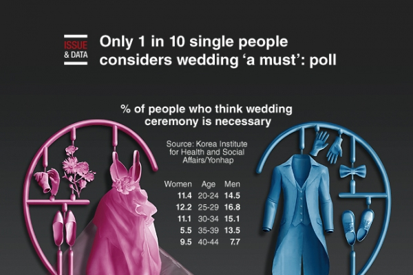 [Graphic News] Only 1 in 10 single people considers wedding 'a must': poll