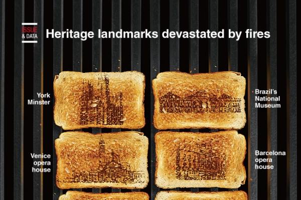 [Graphic News] Heritage landmarks devastated by fires