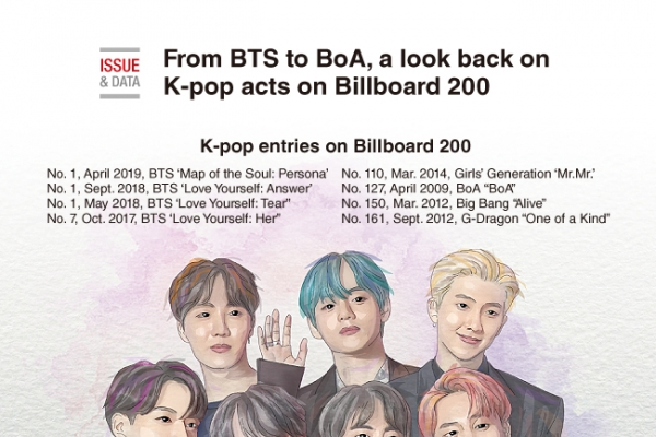 [Graphic News] From BTS to BoA, a look back on K-pop acts ons  Billboard 200