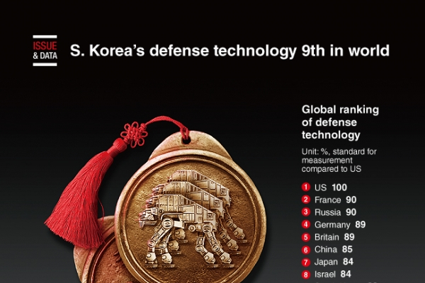 [Graphic News] S. Korea's defense technology 9th in world