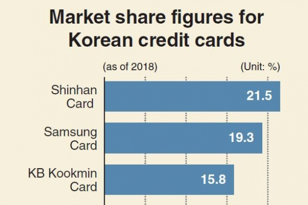 [Monitor] Hana Financial emerges as likely preferred bidder for Lotte Card