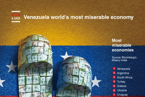 [Graphic News] Venezuela world's most miserable economy