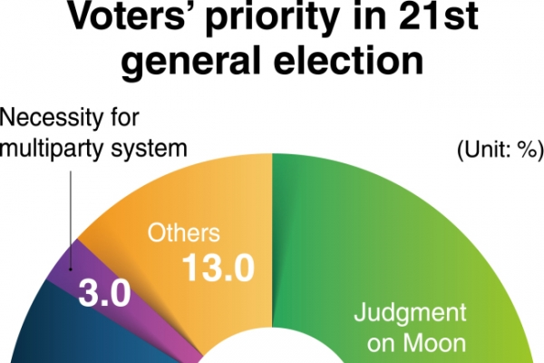 [News Focus] Voters split on support for anticorruption efforts vs. desire to punish Moon: survey